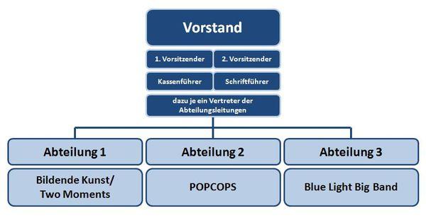 Organigramm PolArt e.V.